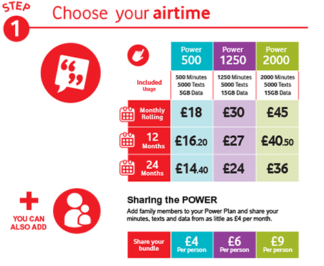 Step 1 - Choose your airtime.